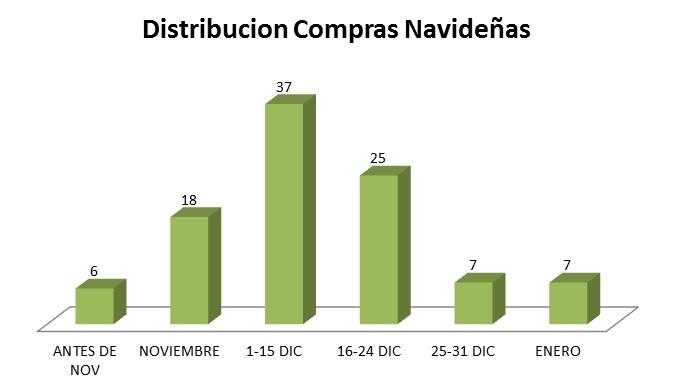 distribucion-compr-nav